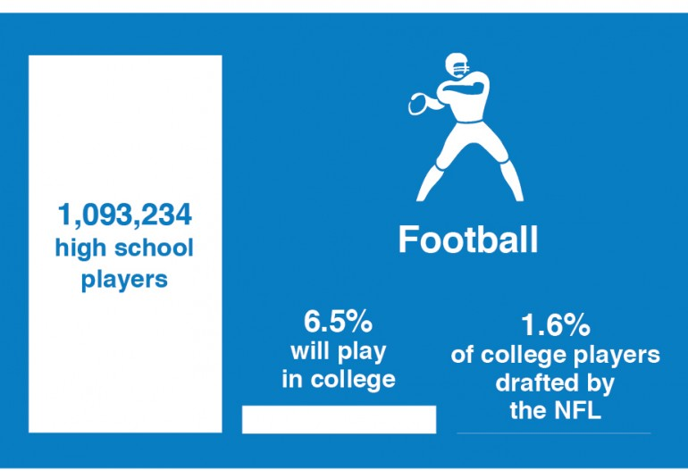 The Probability of Competing Beyond High School
